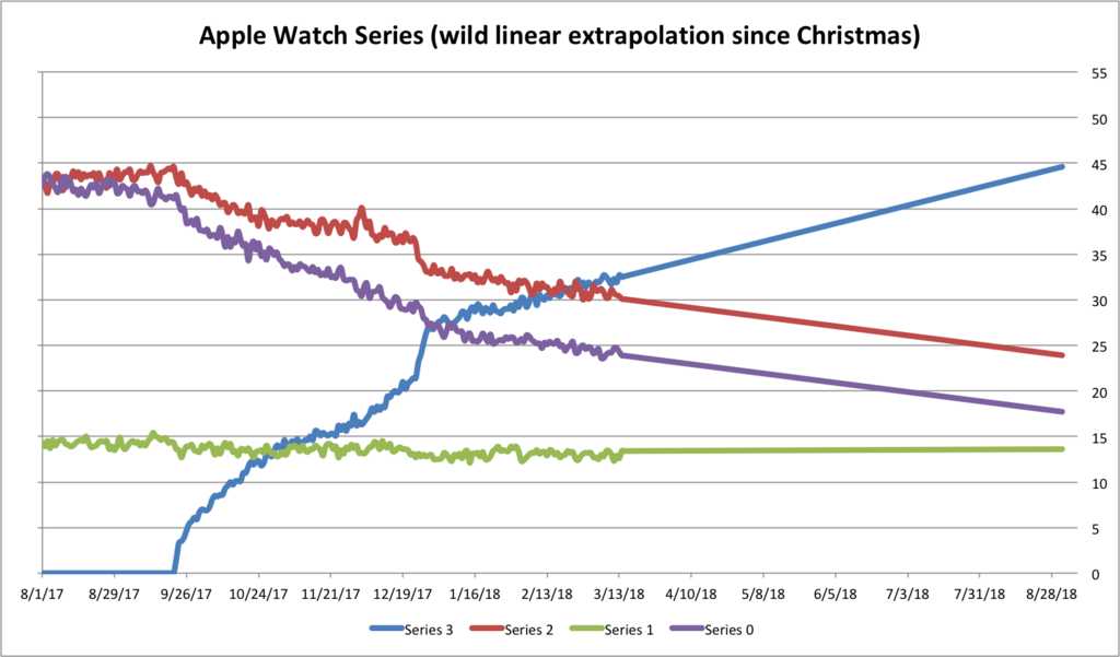 Adopcion Apple™ Watch Pedometer Prediccion