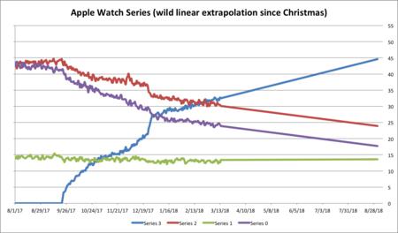 Adopcion Apple Watch Pedometer Prediccion