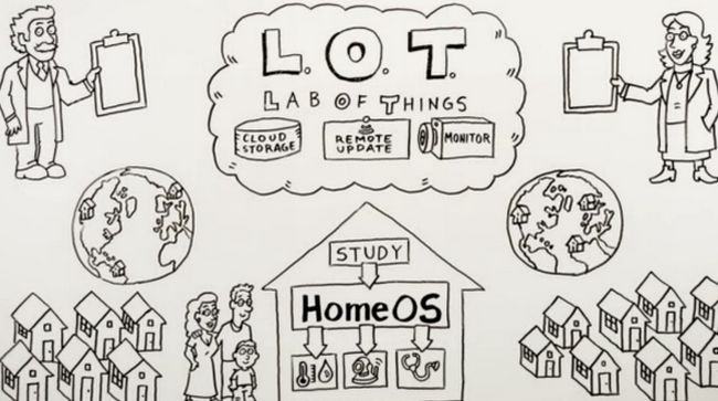 Lab of things