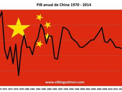 China en aterrizaje forzoso: caen importaciones, exportaciones, PIB y precios