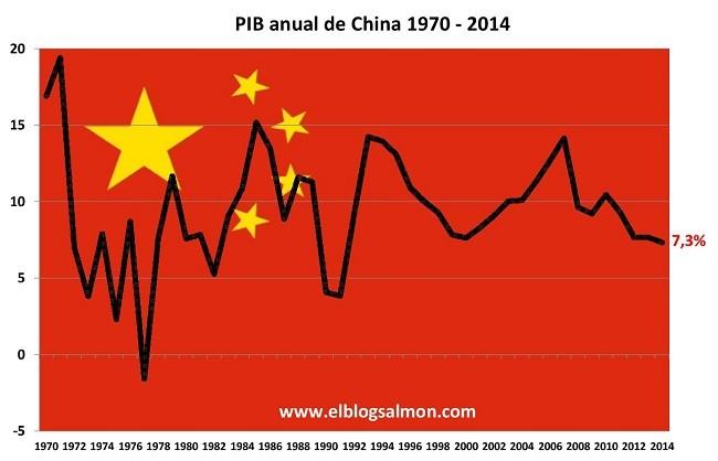 Pib China 1970 2014