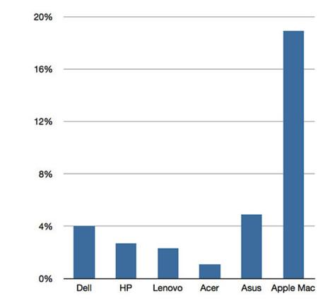 Porcentaje de margen de 6 mayores fabricantes (4º trimestre 2012)