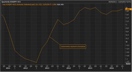 Economia Eurozona