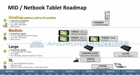 Dell no se olvida de Android de cara a sus futuros smartbooks