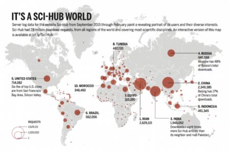 Desde dónde se utiliza Sci-Hub