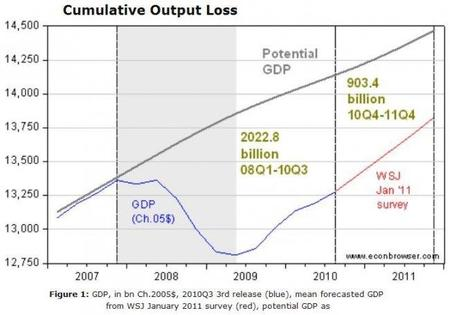 La pérdida acumulada de producción como resultado de la crisis, ¿hay que recuperarla?