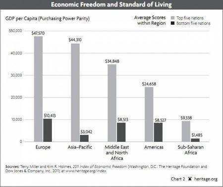 heritage-indice-de-libertad-economica-2011.JPG