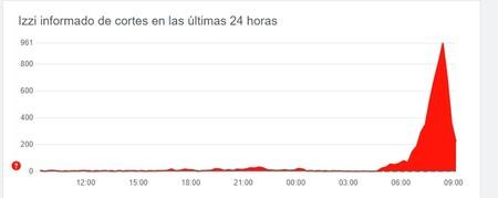 El Internet De Totalplay Izzi Y Telmex Presenta Fallas En Mexico El Servicio Intermitente Afecta Varias Ciudades Del Pais 2