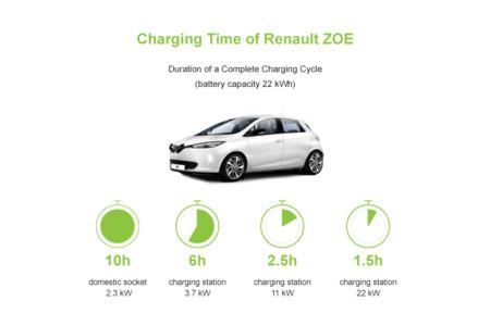 Renault Zoe Tiempos Carga