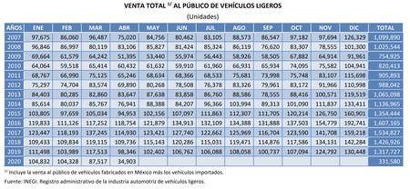Ventas De Autos En Mexico
