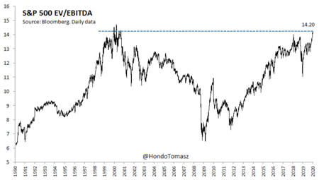 Valuation Sp 500 Ev Ebitda