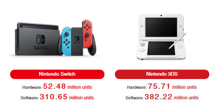 Nintendo Switch Ventas