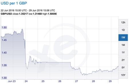 Evolución del precio de la libra respecto al dólar en la última semana. Fuente: XE.com