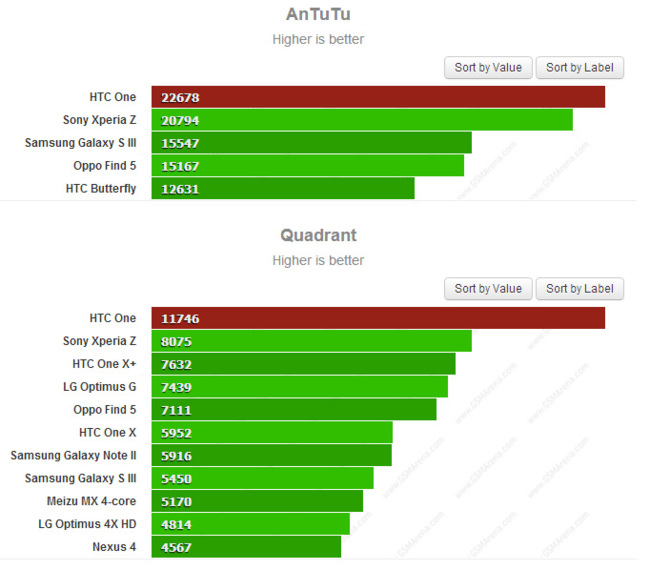 Antutu Quadrant HTC One