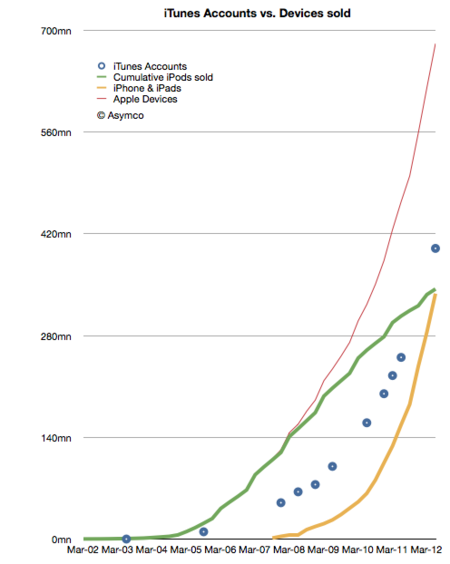 apple asymco grafico ventas