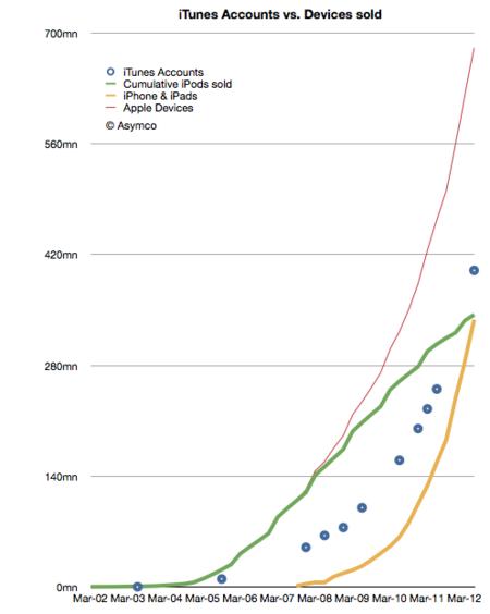 apple asymco grafico ventas