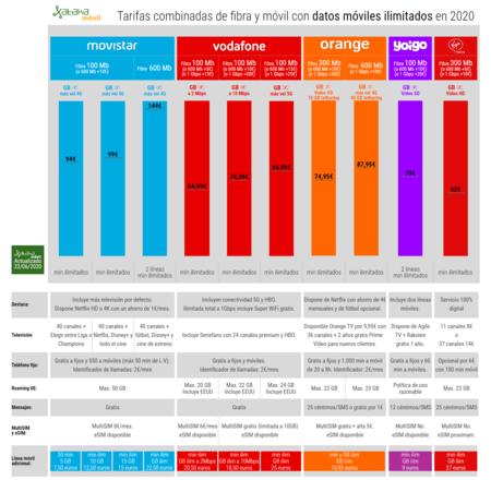 Tarifas Combinadas De Fibra Y Movil Con Datos Moviles Ilimitados En 2020