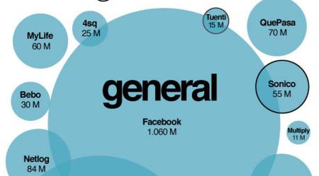 Mapa de las redes sociales, la infografía de la semana