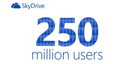 SkyDrive supera los 250 millones de usuarios