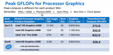Intel Broadwell U Intel Hd Graphics Rendimiento
