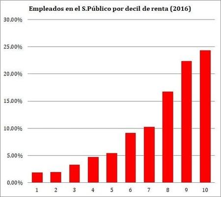 empleados públicos por decil de renta