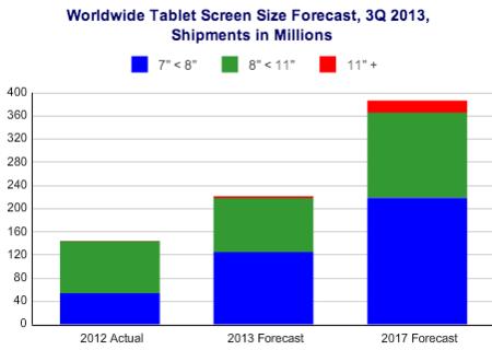 tamaño tablets