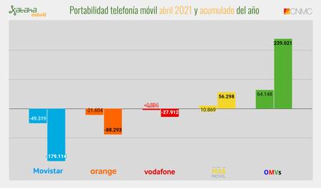 Portabilidad Telefonia Movil Abril 2021 Y Acumulado Del Ano