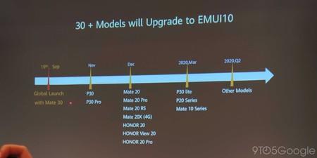 Android 10 Emui 10 Actualizacion Smartphones Huawei
