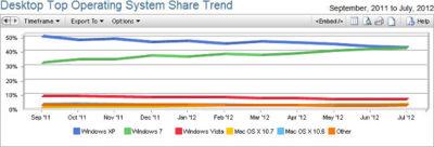 Windows 7 adelantará a XP en agosto como el sistema operativo más utilizado en el escritorio