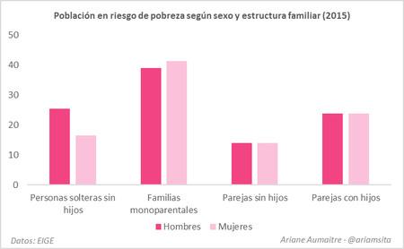 Grafico Desigualdad De Genero 10