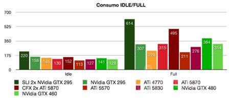 nvidia-gtx-460-consumo.png