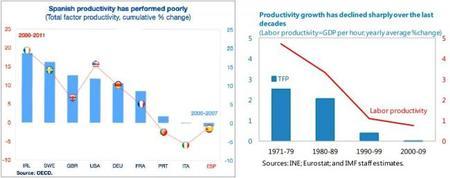 FMI España productividad, incluso cambios históricos