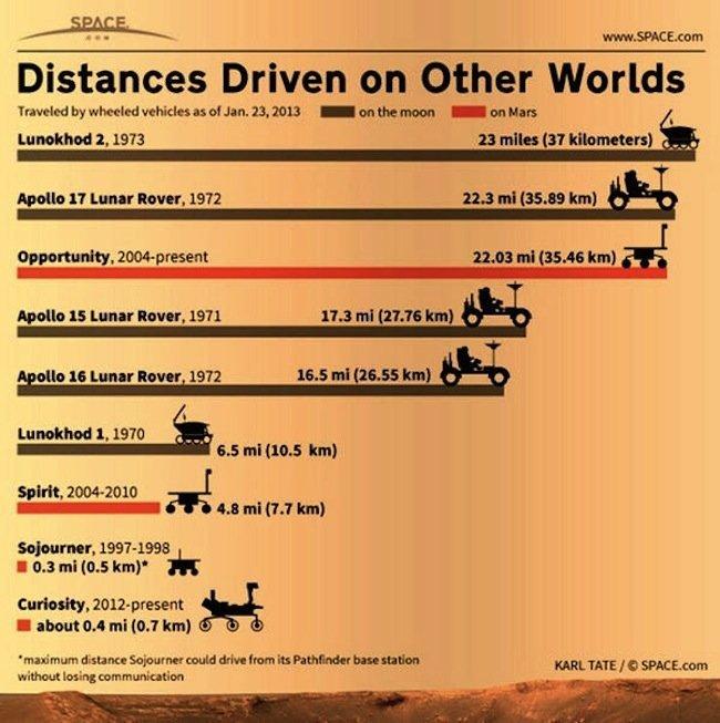 distancias-vehiculos-otros-mundos.jpg