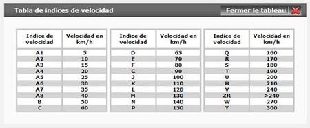 Códigos velocidad neumáticos