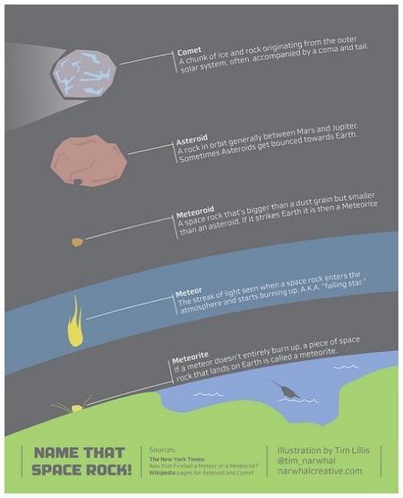 ¡Atención a los meteoritos!