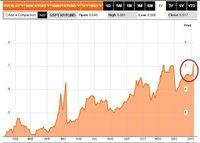 El mercado apuesta por la quiebra de Portugal