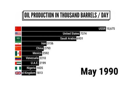 Así ha evolucionado la producción de petróleo desde los setenta hasta nuestros días