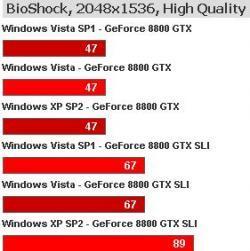 Cómo afecta el Service Pack 1 de Windows Vista a los juegos