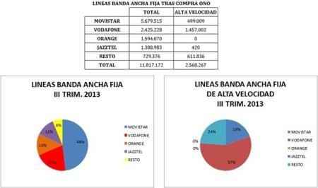 Líneas de Banda Ancha fija al III Trim. 2013 tras la compra de ONO por Vodafone