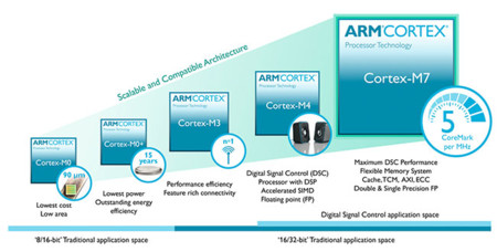 Arm Cortex M Diagram