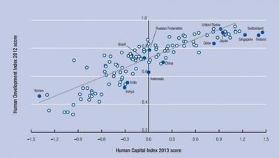 El desarrollo, la riqueza, la competitividad y la igualdad están relacionados