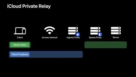 Relay Private Icloud Apple 2021 770x434