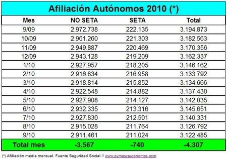 4.307 afiliados menos al RETA durante el mes de septiembre