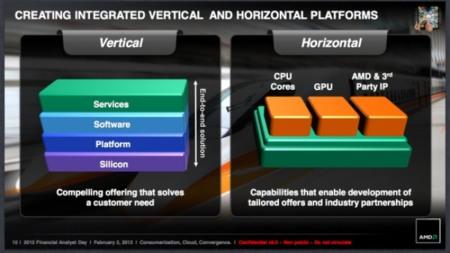 AMD Fusion ARM