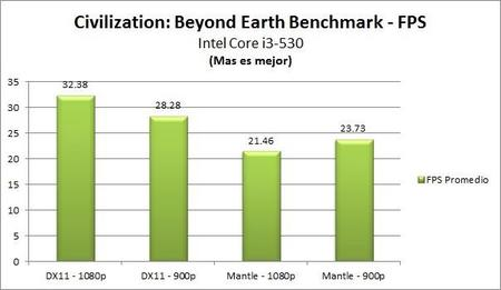 Civilization Beyond Earth Benchmark Intel