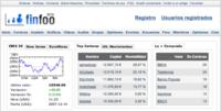 Finfoo, red social sobre finanzas
