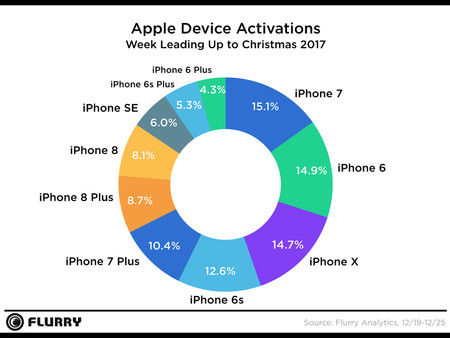 Activaciones de iPhones según Flurry Analytics