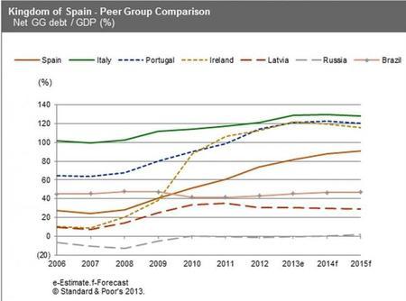 S&P deuda neta española