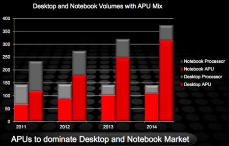 Futuro APU AMD Fusion