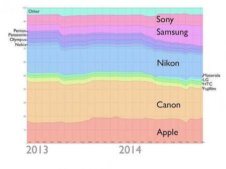¿Cuáles son las cámaras más usadas? Flickr nos da una pista